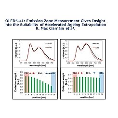 Picture of IDW'20 OLED5-4L: The essence of emission zone measurement